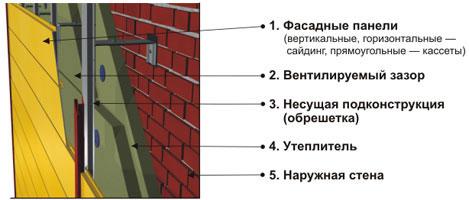 многослойность фасадных панелей